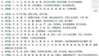 中国大小家族均有堂号 来看看你家属于显赫堂号吗
